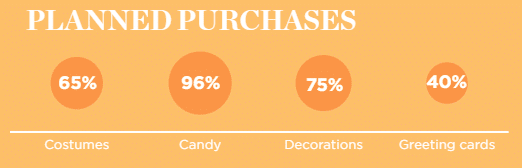 Purchasing plan for Halloween
