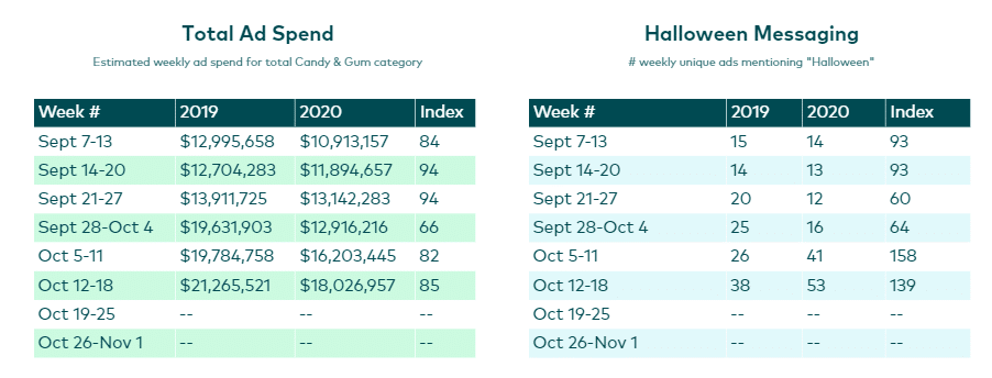 candy ads stats for Halloween