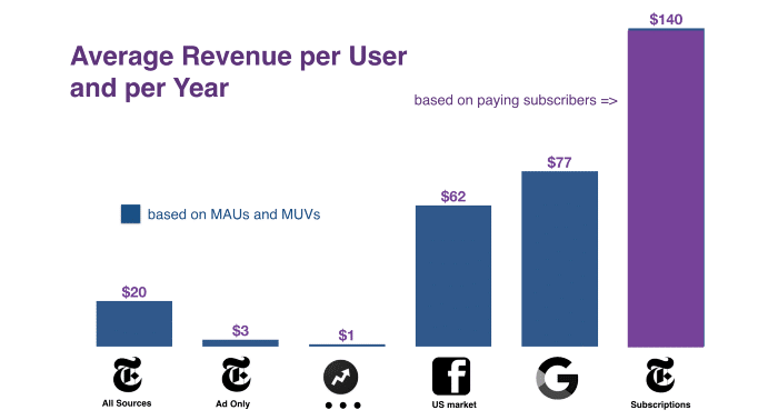 Avarage Revenue per year