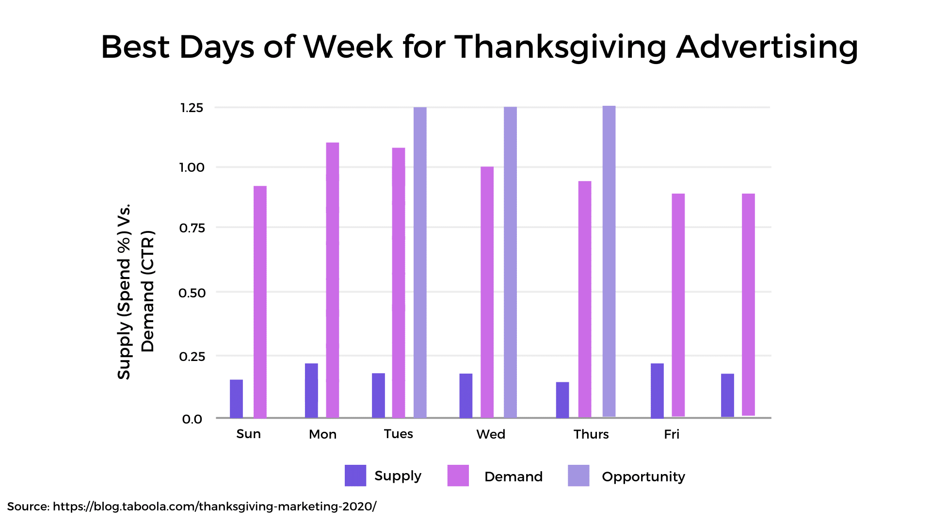 Best Days of Week for Thanksgiving Advertising