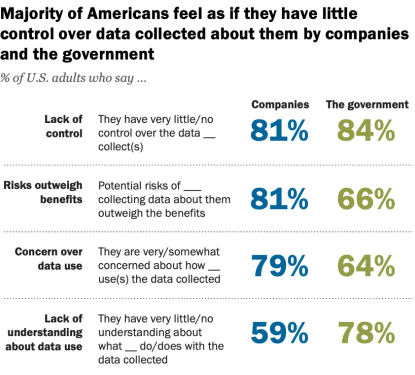 How Americans Think About Data