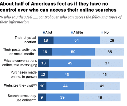 What Americans Think About Control Over The Data