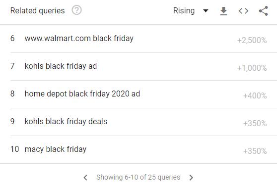 Black Friday Trends