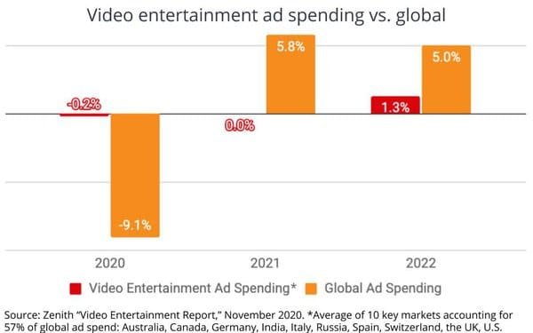 Video Entertainment Ad Spend