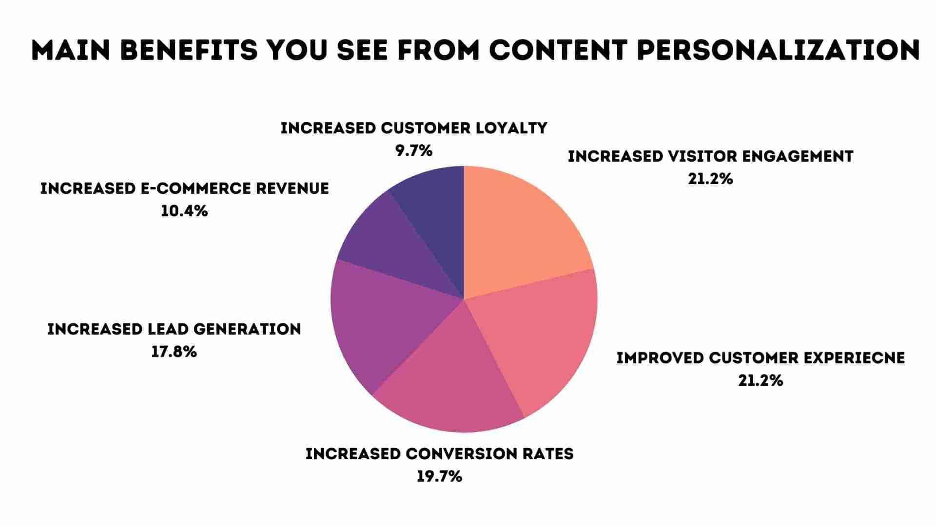 Benefits of Content Persnolization