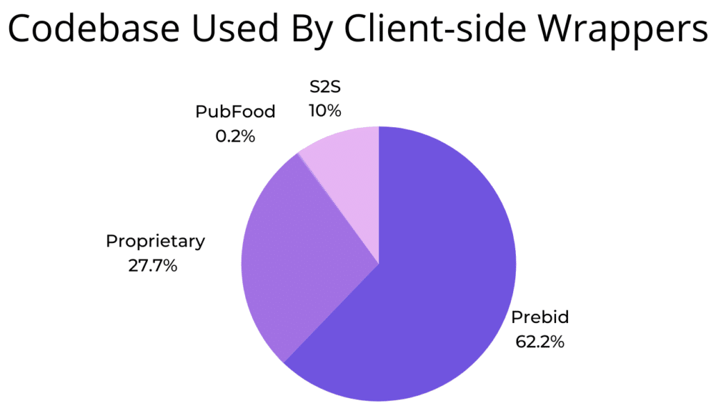 Codebase Used By Client-Side Wrappers