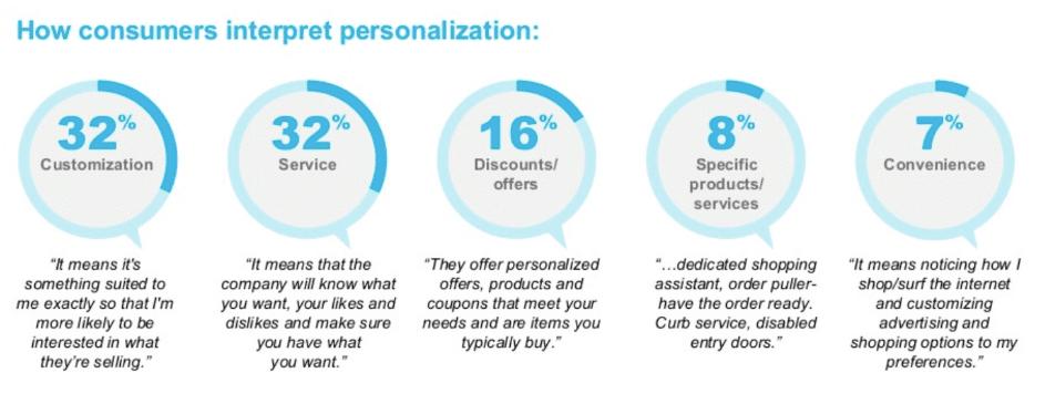 Consumers Interpret Personalization