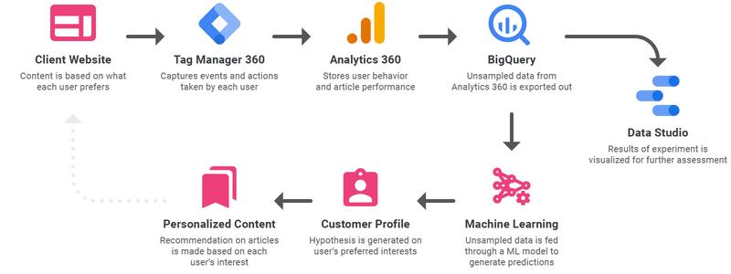 Content Personalization flow