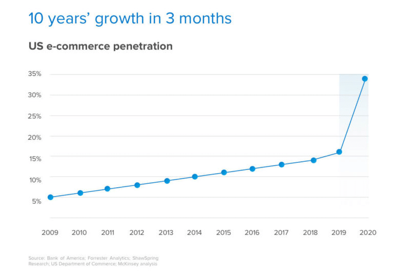 eCommerce growth in Q2