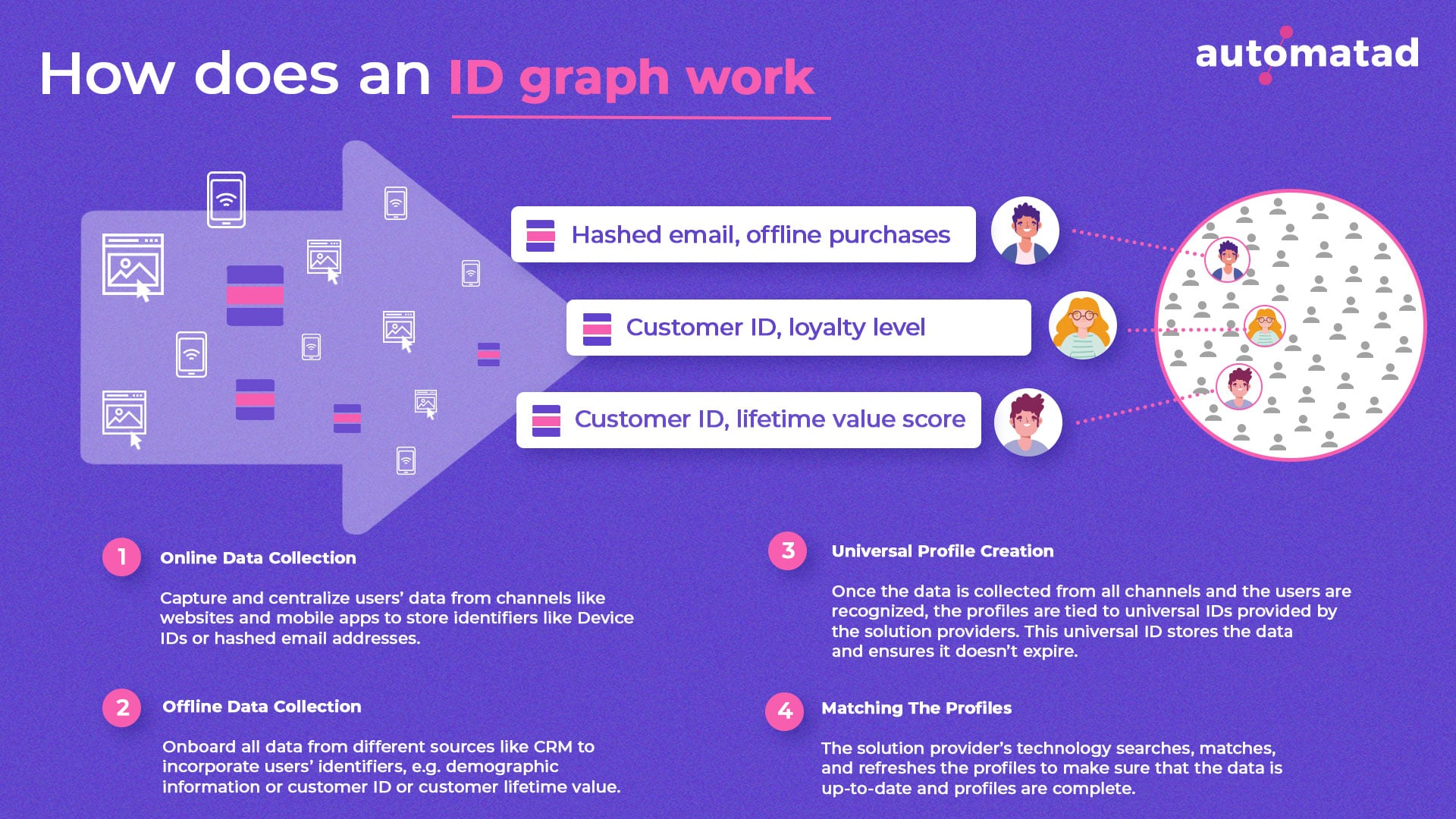 ID Graph Work flow