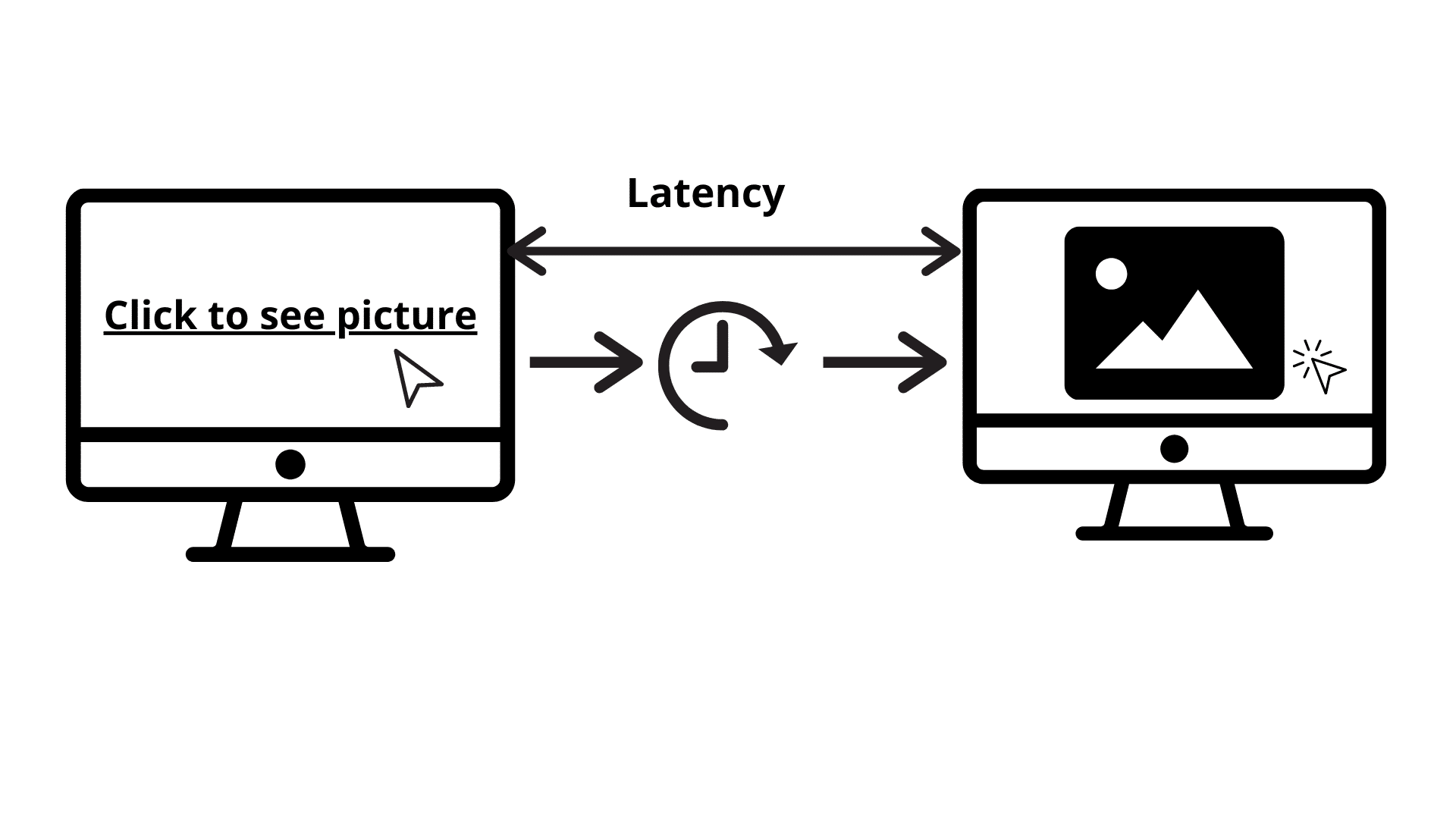 Page Latency Issue