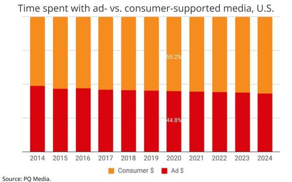 Time spent with ad supported media in the US