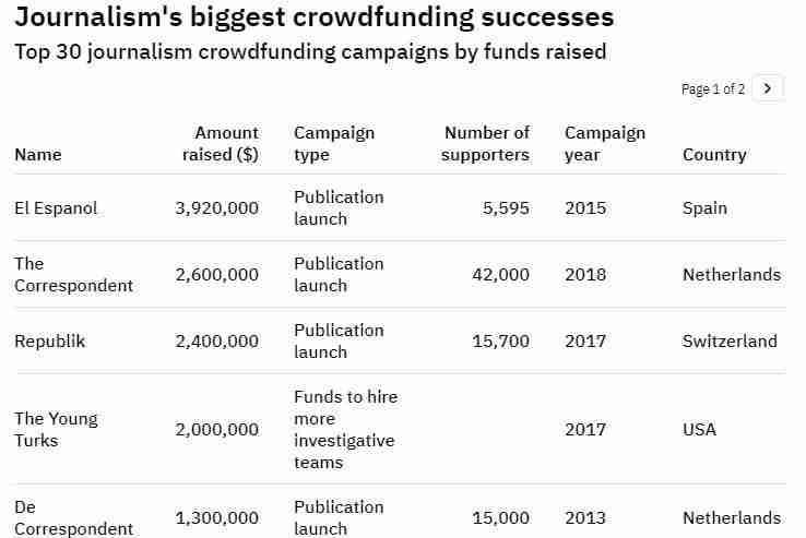 Crowdfunding status - Journalism