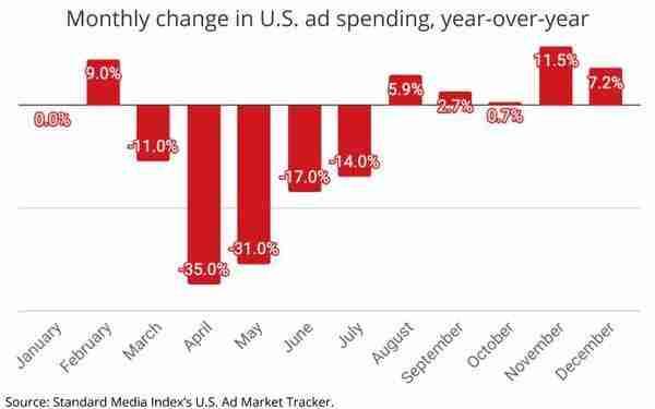 US Ad Spend December 2020