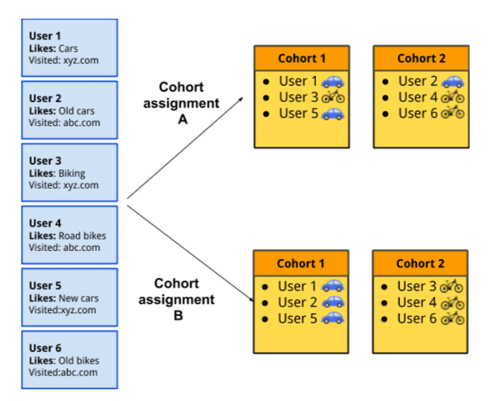 Cohort Algorithm Workflow (FLocs)
