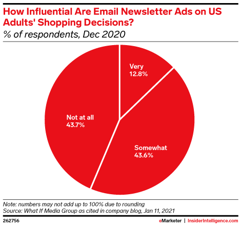 Influence of Newsletters
