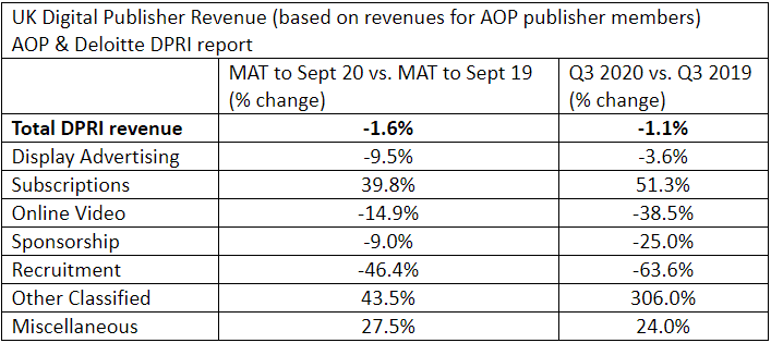 Revenue Data WNIP