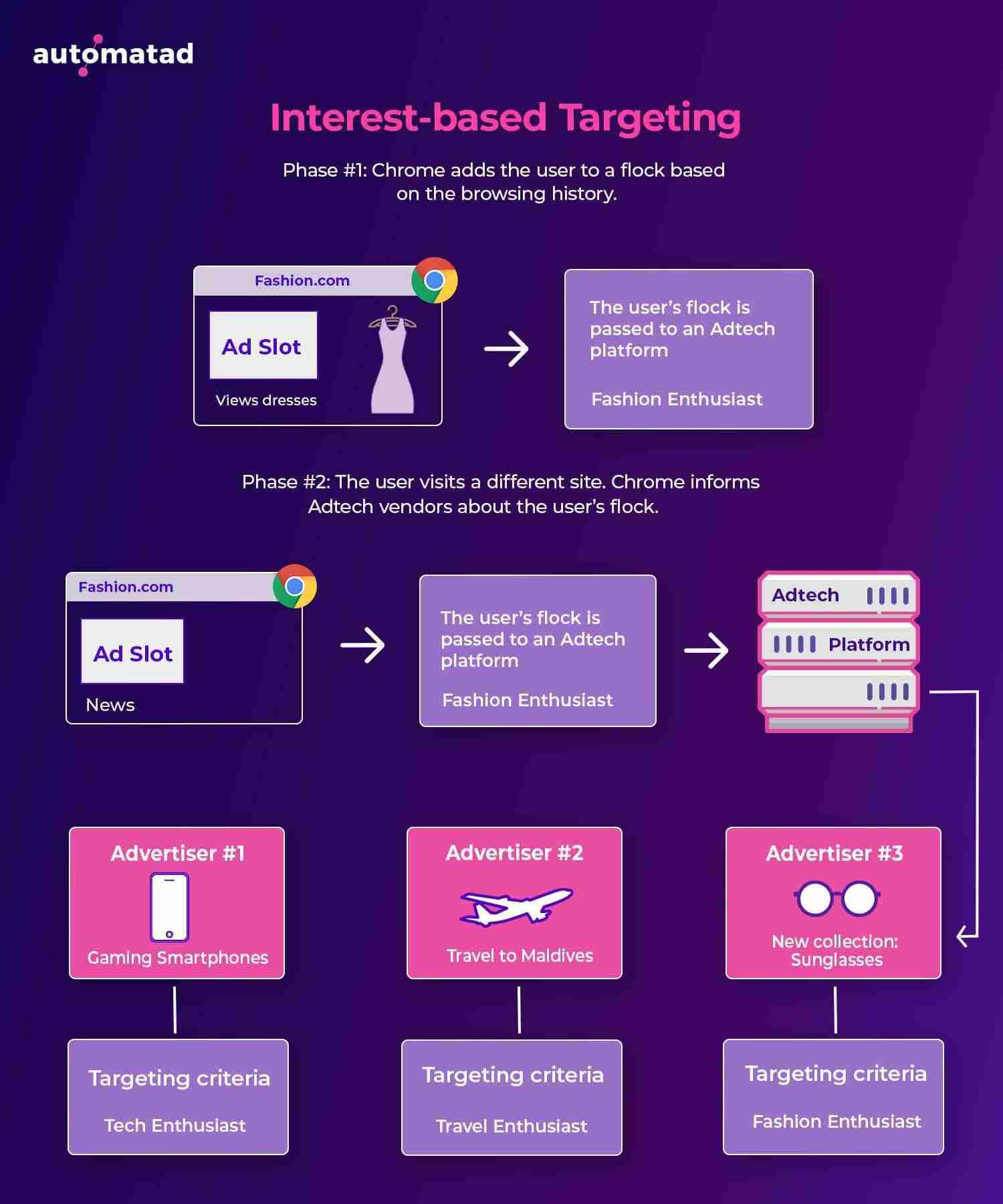Intrest Based Targeting