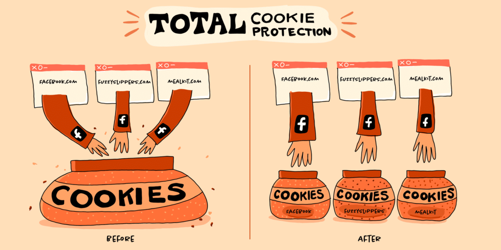 Mozilla Total Cookie Protection