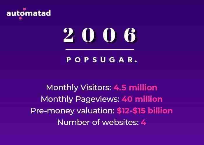Popsugar in 2006