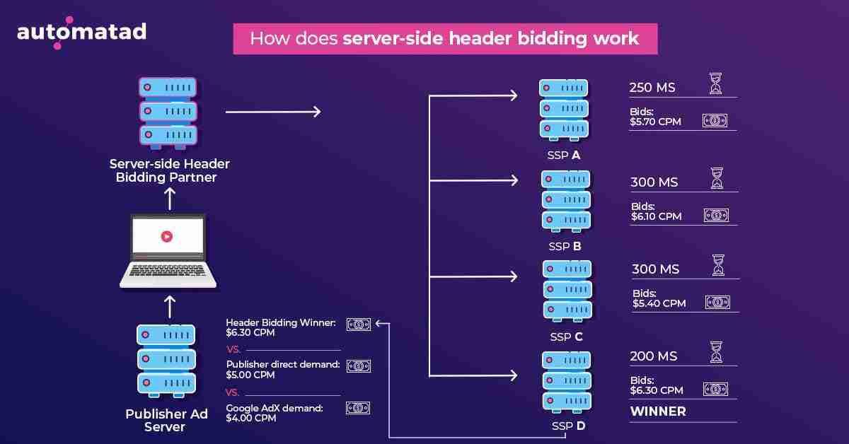 Server Side Header Bidding Workflow