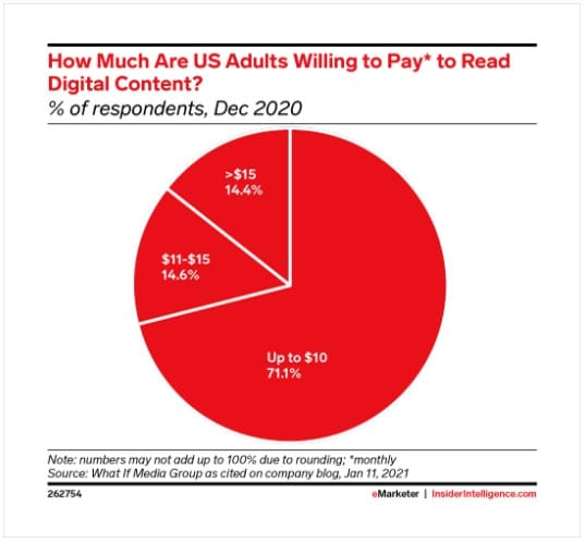 US adults willing to pay