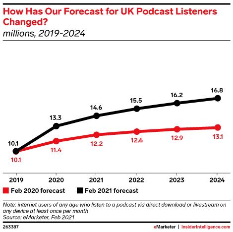 eMarketer UK Digital Audio Growth