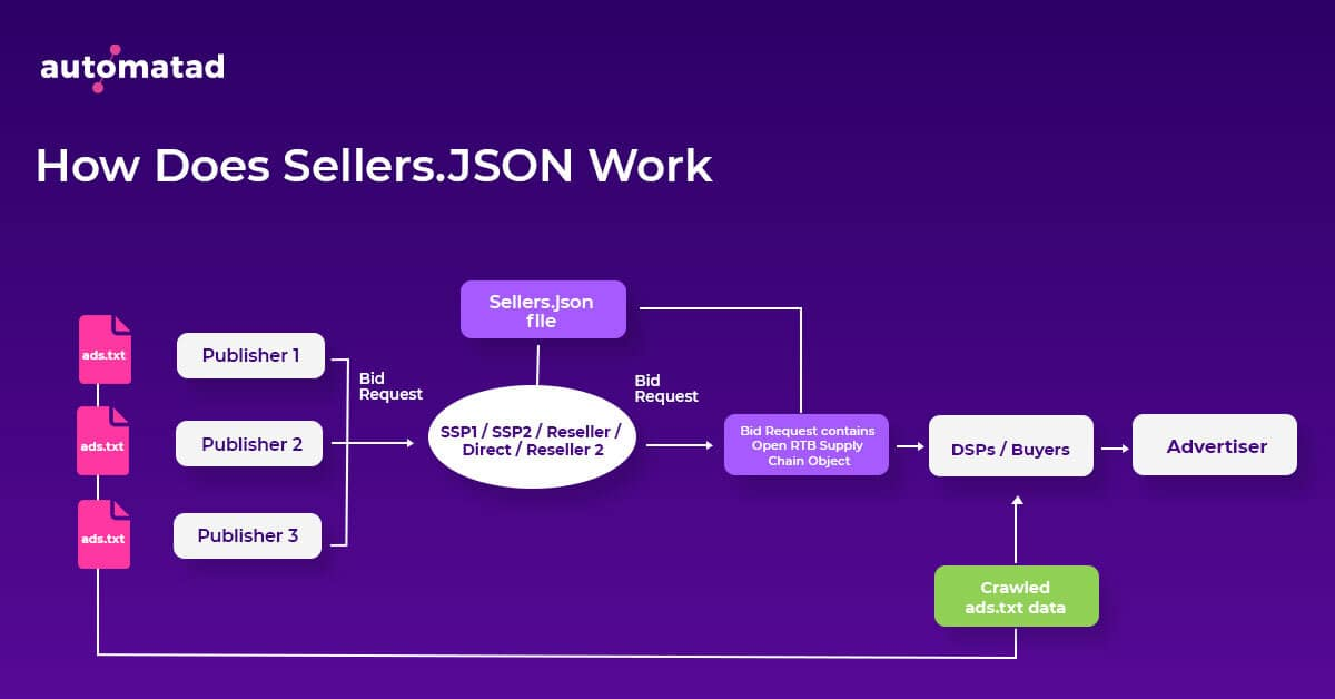 How does sellers.json work