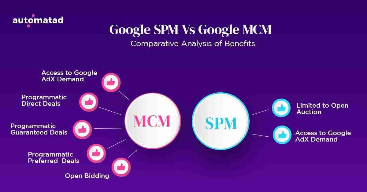 Google MCM Benefits