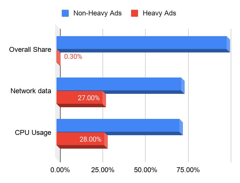 Google's Heavy Ads test