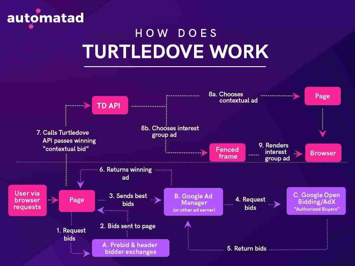 TurtleDove workflow