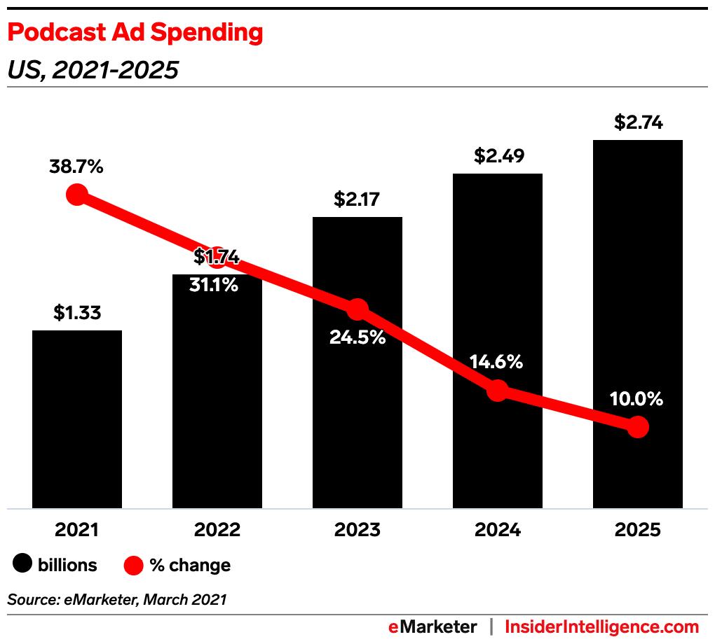 Podcast Ad Spending 2021-2025