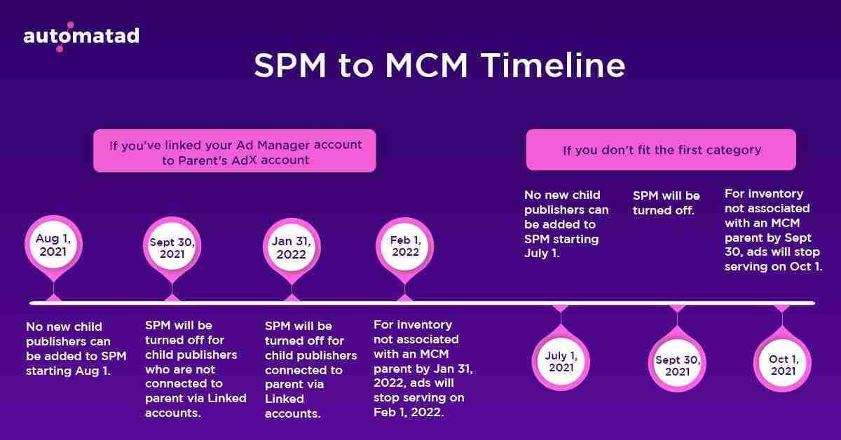 SPM to MCM Migration Timeline