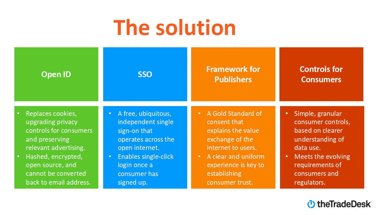 Unified ID Solution
