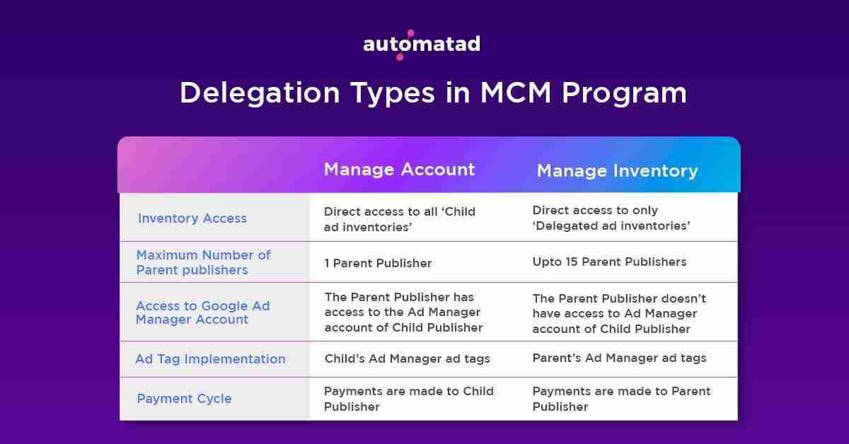 Google MCM Delegation Types
