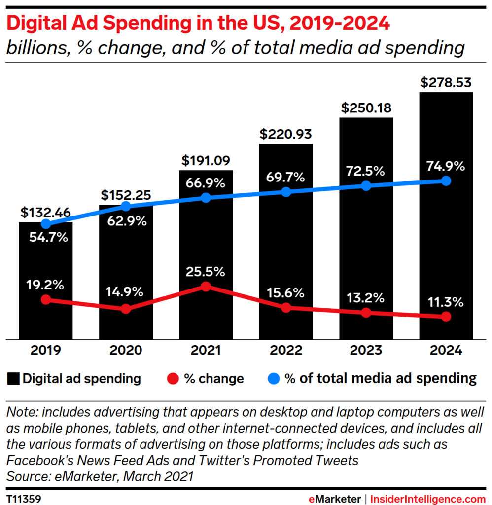 emarketer US ad spend