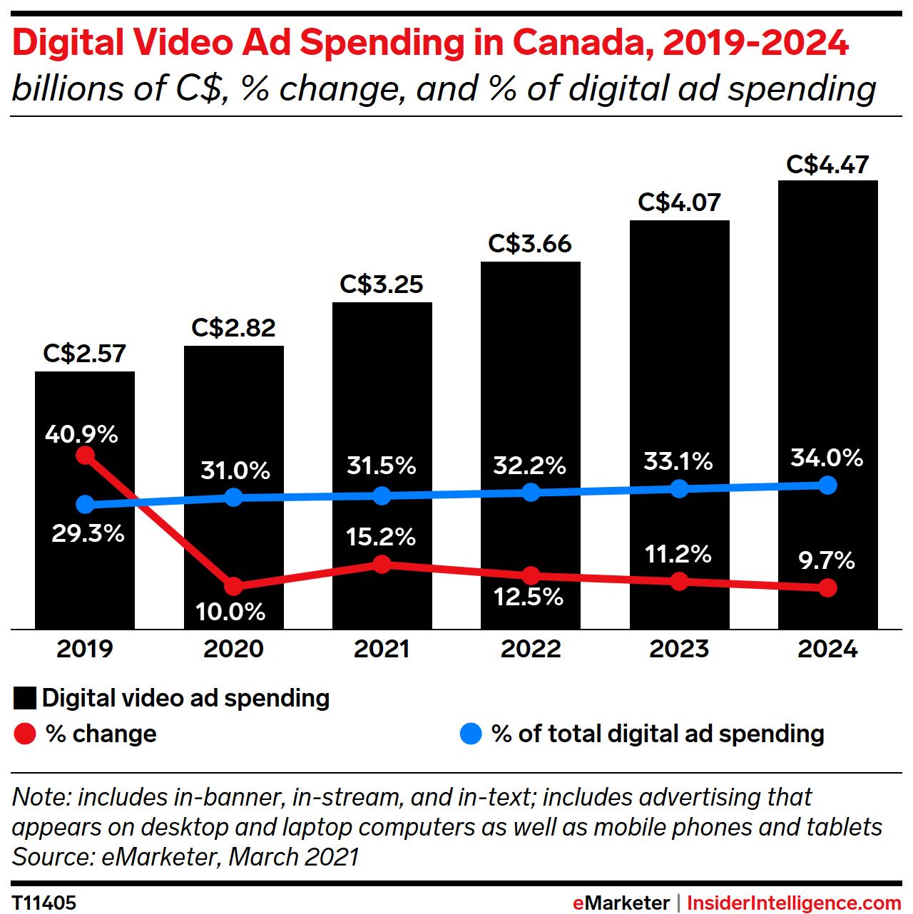 Digital Video Ad Spend in Canada