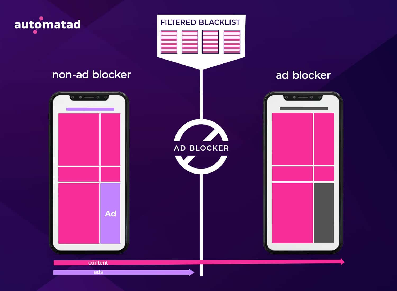 Mobile Ad Block