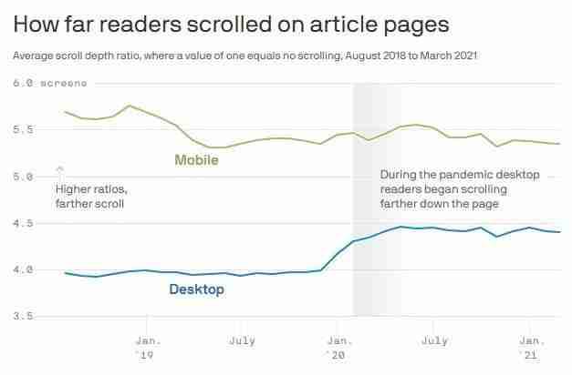 User Scrolling Behavior