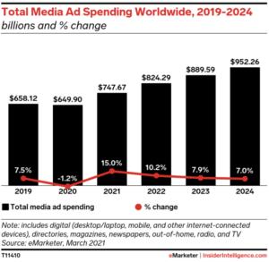 Worlwide Ad Spend Predictions - eMarketer