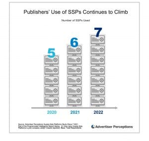 Average number of SSPs working with publishers - Advertisers Perception