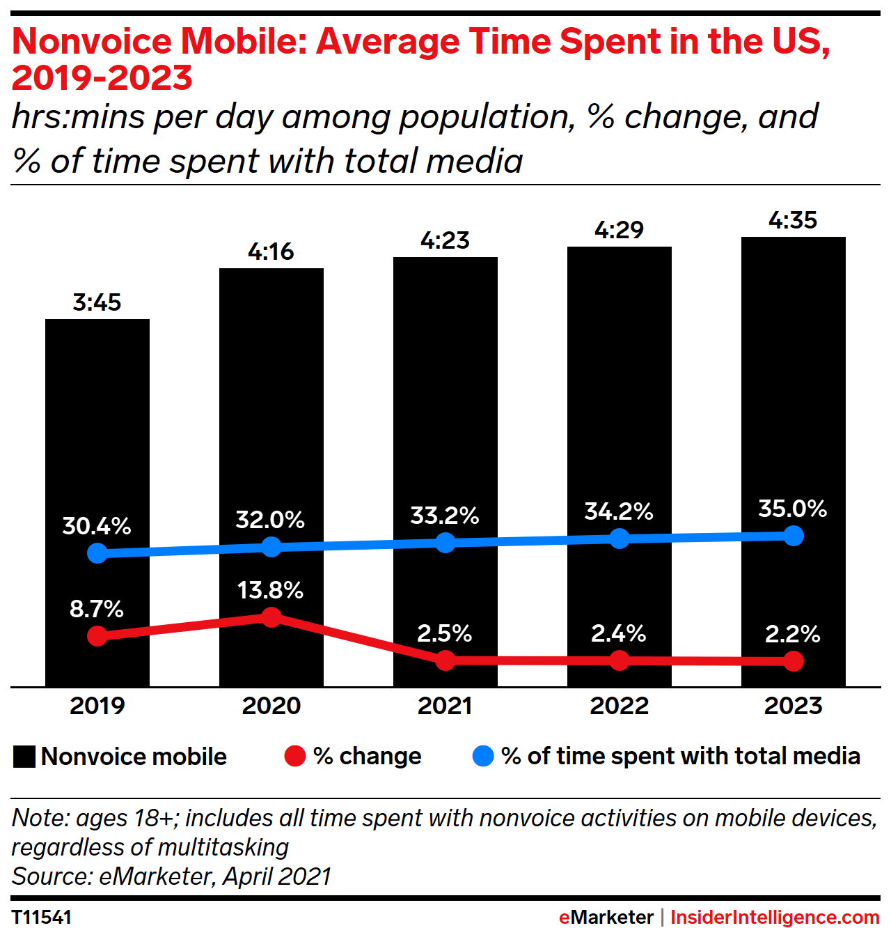 Average time spent with mobile media in USA - emarketer