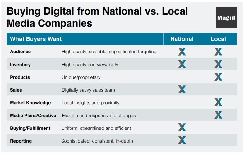 Local vs National News Outlets