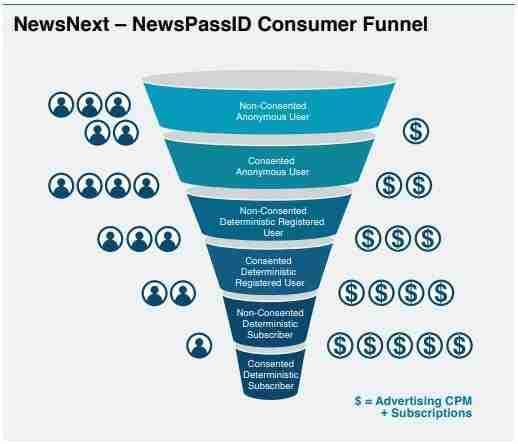 NewsPassID Consumer Funnel