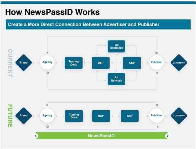 NewsPassID Short Demand Path
