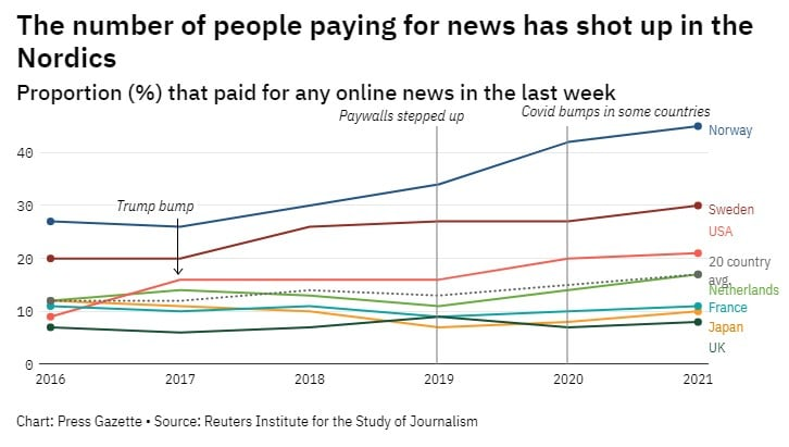 Number of people paying for online news