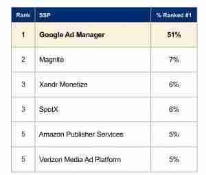 SSP Rankings - Advertiser Perceptions