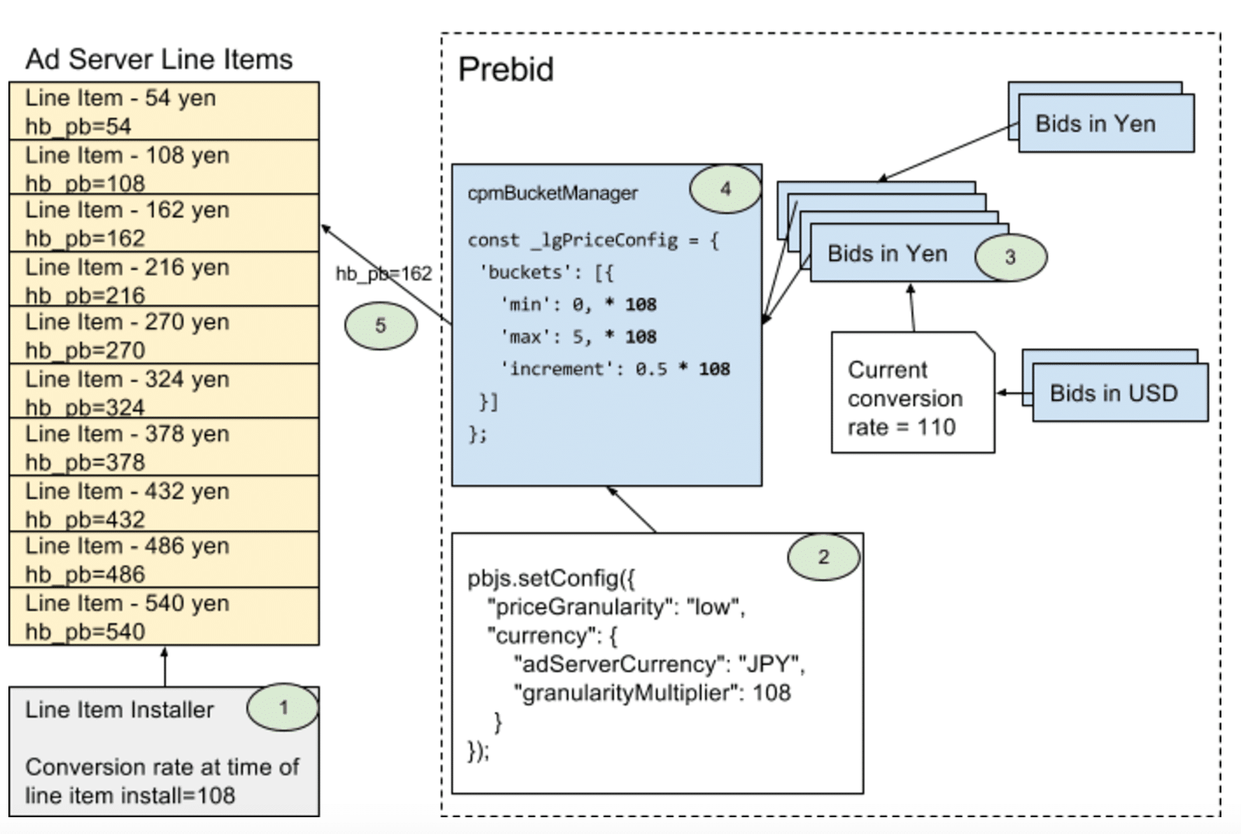 Workflow of Currency module in Prebid