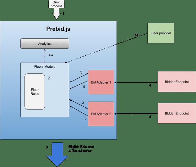 Workflow of Floor Price Module