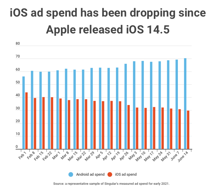 iOs vs Android Ad Spend